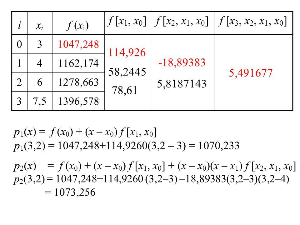 p1(x) = f (x0) + (x – x0) f [x1, x0]
